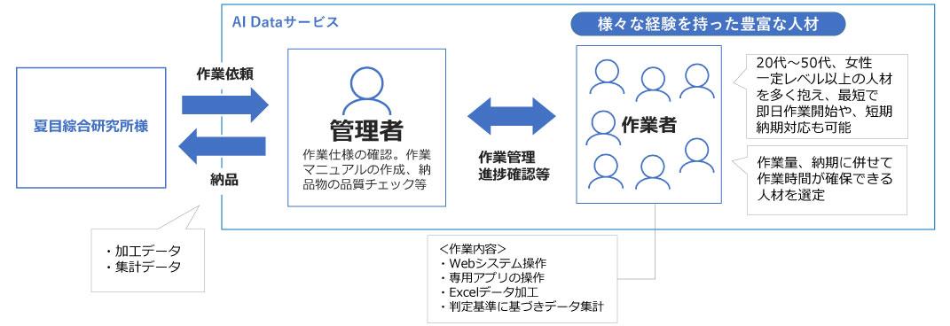 夏目綜合研究所様AI事業
