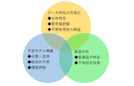 データ特性の可視化、予測モデル構築、要因分析
